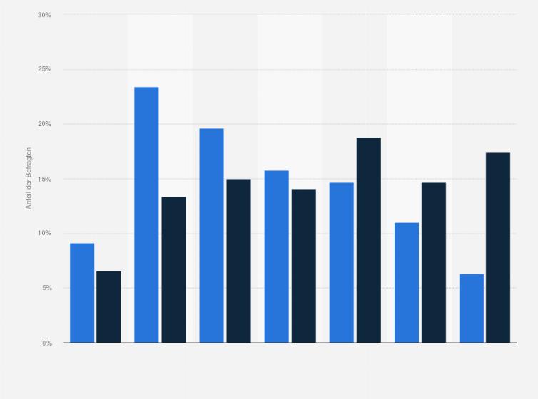 Poco Domäne Kunden Altersgruppen 2018 Statistik