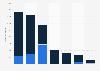 Medieneinnahmen in der Schweiz nach Einnahmequellen 2015