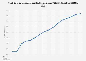 Anteil der Internetnutzer in der Türkei bis 2017
