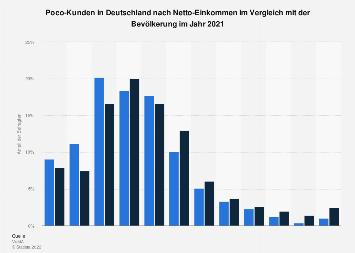 Umfrage in Deutschland zum Netto-Einkommen der Kunden von Poco Domäne 2016