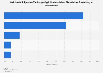 Beliebteste Methode zur Zahlung von Online-Bestellungen in Deutschland 2018