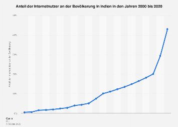 Anteil der Internetnutzer in Indien bis 2016