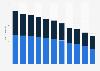 Presse-Umsätze an Kiosken in der Schweiz bis 2015