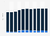 Radio-Umsätze in der Schweiz nach Einnahmequellen bis 2015
