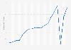 Anzahl der Beherbergungsbetriebe in München bis 2017