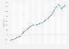Anzahl der Zimmer der Beherbergungsbetriebe in München bis 2018