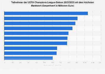 Marktwert der Vereine im UEFA Champions League Achtelfinale 2017/2018