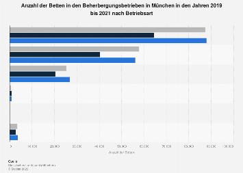 Anzahl der Betten in den Beherbergungsbetrieben in München nach Betriebsart bis 2017