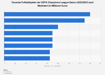 Teuerste Spieler in der UEFA Champions League nach Marktwert 2018/2019