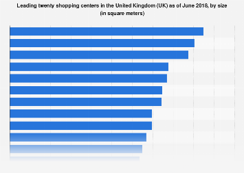 Leading shopping centers in the United Kingdom (UK) 2017, by size