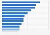 Umfrage zu den wichtigsten Zielen und Prioritäten in der Personalarbeit 2014
