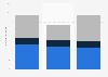 UEFA Champions League - Prämien-Einnahmen vom FC Schalke 04 bis 2014/2015