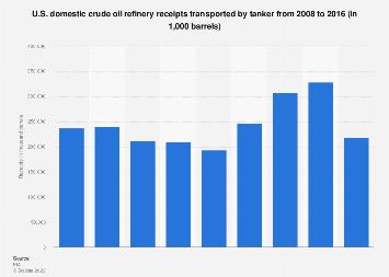 U.S. domestic crude oil refinery receipts by tanker 2008-2016