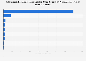 U.S. expected consumer spending by seasonal event 2017