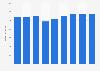 Umsatz von KiK in Deutschland bis 2017