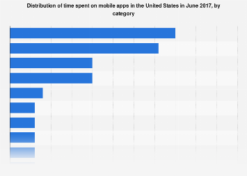 Share of time spent on mobile apps in the United States 2017, by category