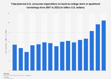 U.S. planned expenditure on back-to-college dorm or apartment furnishings 2007-2017