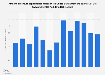Amount of venture capital funds raised in the U.S. 2014-2017