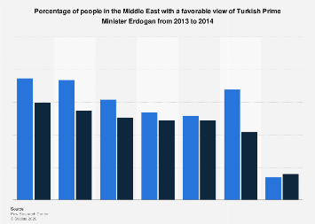 Public opinion of Turkish Prime Minister Erdogan in the Middle East 2013-2014