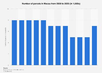 Number of parcels in Macau 2008-2017