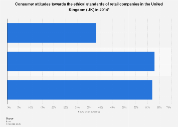 Attitudes towards ethical retail companies in the United Kingdom (UK) 2014
