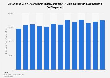 Erntemenge von Kaffee weltweit bis 2019/20