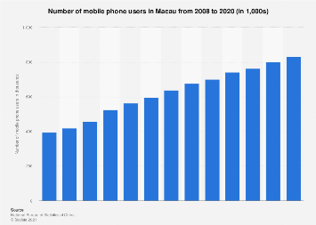 Number of mobile phone users in Macau 2008-2016