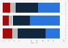 Umfrage zur Verhältnismäßigkeit der Sanktionen gegen Russland in Österreich 2014