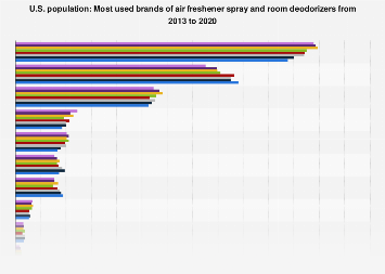 Brands of air freshener spray and room deodorizers used in the U.S. 2013-2017