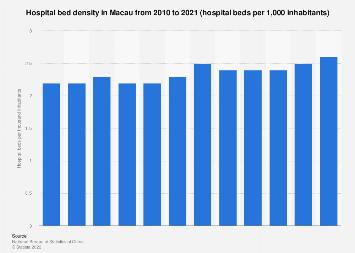 Hospital bed density in Macau 2008-2016