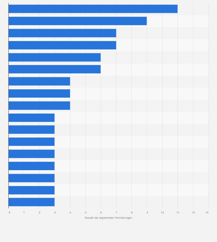 Gastronomie: Aktivste Mieter in Deutschland 2014   Statistik