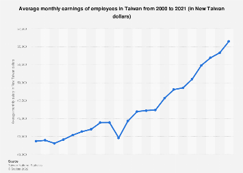 Average monthly wage in Taiwan 2008-2016