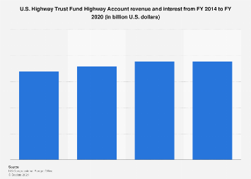 Revenue & interest: U.S. Highway Trust Fund Highway Account 2013-2018