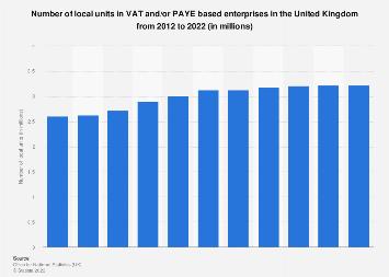 UK enterprises: number of local units in UK enterprises 2016-2019 by employment size