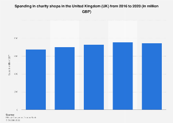 Charity shops sales revenue in the United Kingdom (UK) 2010-2016