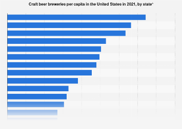 U.S. craft beer breweries per capita 2017, by state