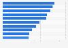 Wahrnehmung und Störfaktoren der Print- und Online-Werbung in der Schweiz 2014