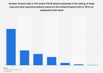 Local enterprise units in the UK mining of metal ores industry, by employees