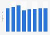 Anzahl der Gebrauchtwagenzulassungen in Russland bis 2013