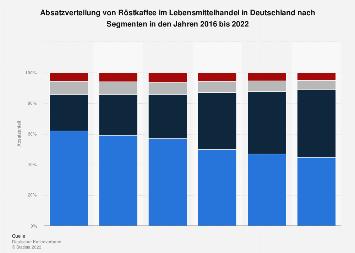 Absatz von Röstkaffee im Lebensmittelhandel in Deutschland nach Segmenten 2017