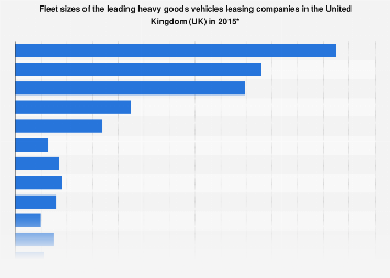 HGV leasing companies by fleet size in the United Kingdom (UK) 2015
