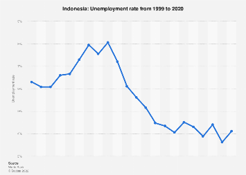 Unemployment rate in Indonesia 2017