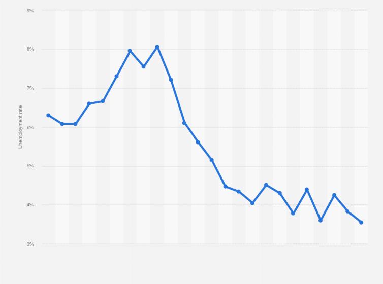 Indonesia Unemployment Rate 2020 Statista