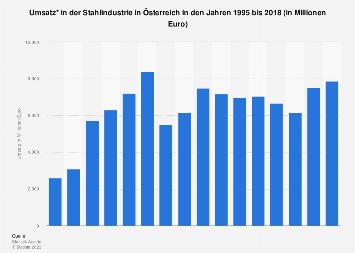 Umsatz in der österreichischen Stahlindustrie bis 2018