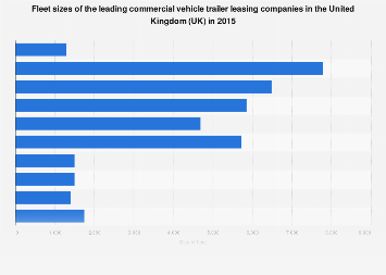 Trailer leasing companies by fleet size in the United Kingdom (UK) 2015
