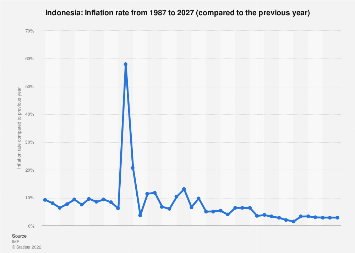 Inflation rate in Indonesia 2022