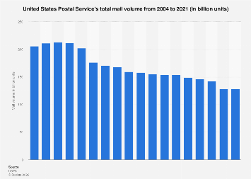 United States Postal Service - mail volume 2004-2017