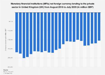 UK banking: MFI's net foreign currency lending to the private sector in 2016-2018