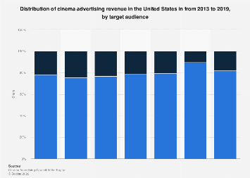 Distribution of cinema advertising revenue in the U.S. 2017, by target
