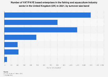Number of enterprises in the UK fishing & aquaculture industry 2019, by turnover
